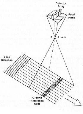 ภาพลักษณะการบันทึกข้อมูลแบบระบบกราดภาพตามแนวโคจร ที่มา : Aronoff, S. (2005)