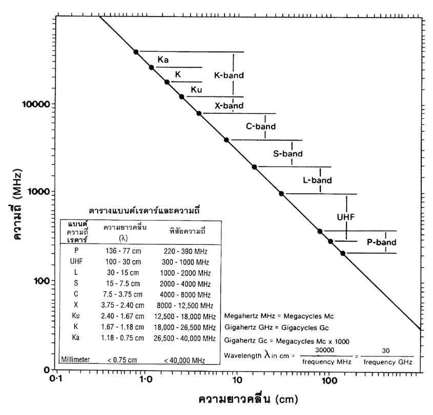 ภาพแสดงความยาวคลื่น ความถี่ และตัวอักษรแบนด์เรดาร์ ที่มา : Henderson, F.M. and Lewis, A.J. (1998)
