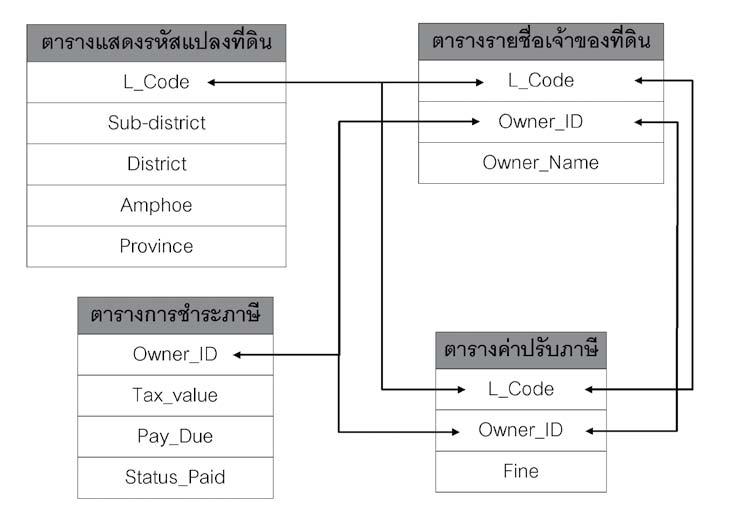 ภาพแสดงแบบจำลองฐานข้อมูลแบบเครือข่าย