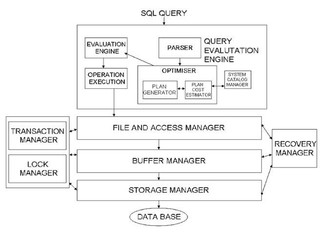 ภาพแสดงโครงสร้างของระบบการจัดการฐานข้อมูล (DBMS) ที่มา : http://www.cs.uwyo.edu/~yu/DBMS/images/db.jpg