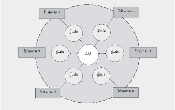 ภาพการแลกเปลี่ยนข้อมูลโดยใช้มาตรฐานอุตสาหกรรมที่ยอมรับโดยปริยายกรณีของ Autodesk's DXF ที่มา: GIS Standards and standardization, UN/ESCAP, New York, 1998
