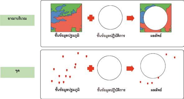 ภาพแสดงแนวคิดของการซ้อนทับแบบลบข้อมูล