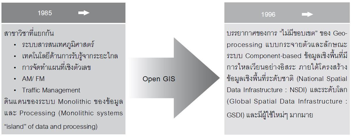 ภาพ Open geo-processing ได้สลายอุปสรรคต่างๆ ที่จำกัดวงของ Geo-processing ให้อยู่อย่างโดดเดี่ยวในระบบ Monolithic (จาก Open GIS Consortium : OGC, 1996)