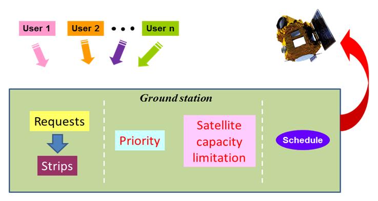 รูปที่ 3 แผนภาพกระบวนการจัดลำดับการถ่ายภาพ