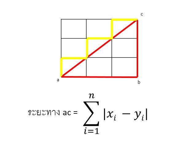 manhattan_formula